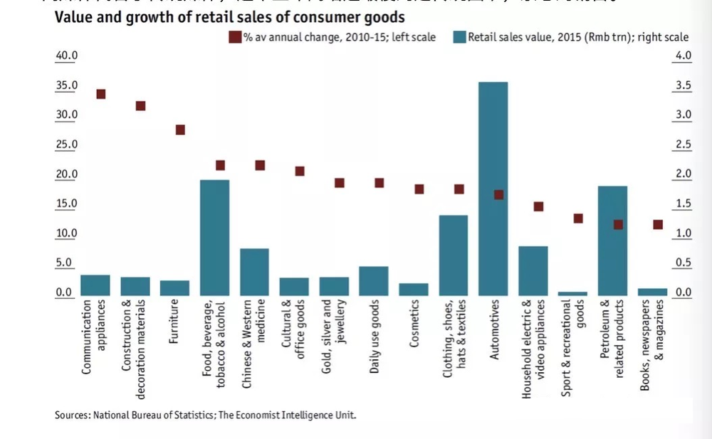 value and growth of retail sales of consumer goods